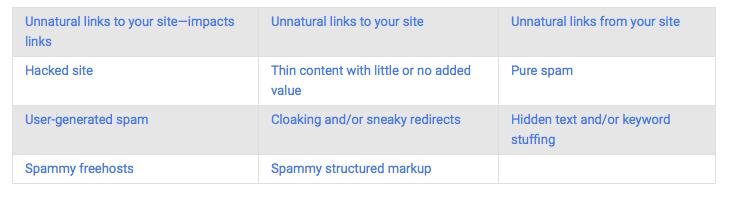 Google Webmaster Manual Actions