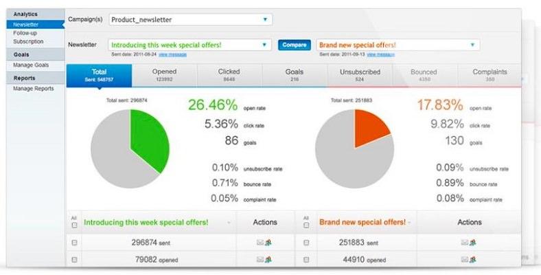 GetResponse Analytics Screenshot