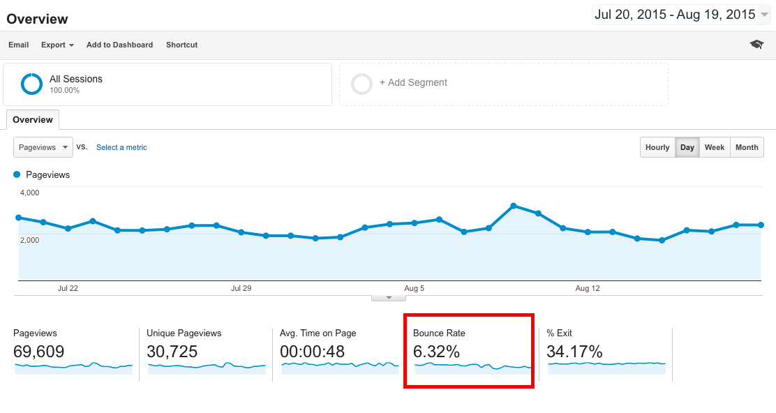 The 10 Most Important Things You Should Pay Attention to in Analytics