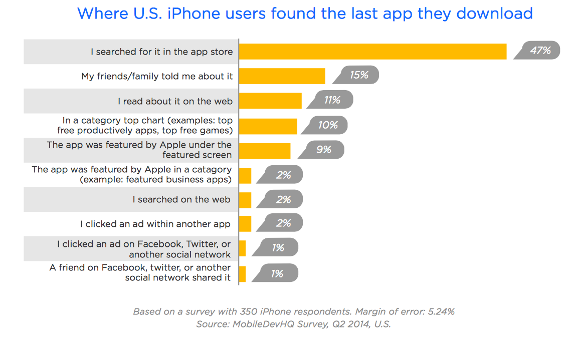 How users find apps
