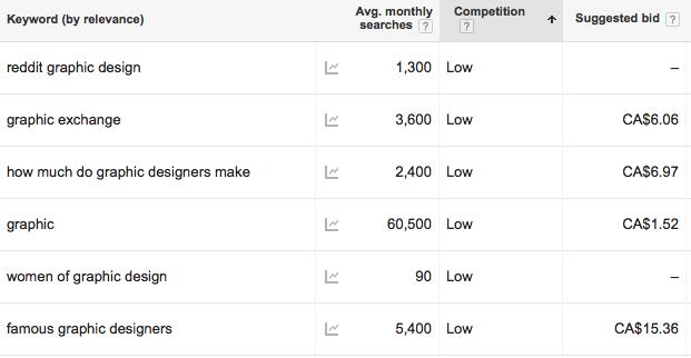 Keyword Planner graphic design screenshot