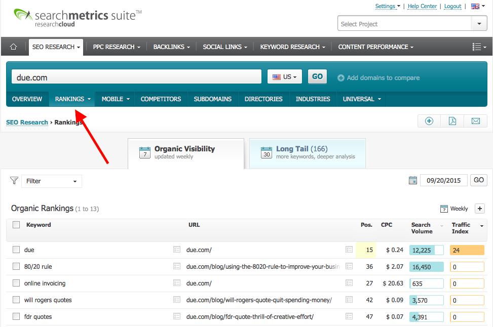 Searchmetrics ranking report
