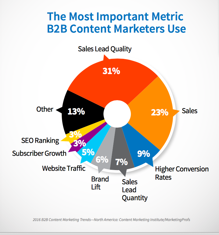 marketing metrics definitive guide pdf