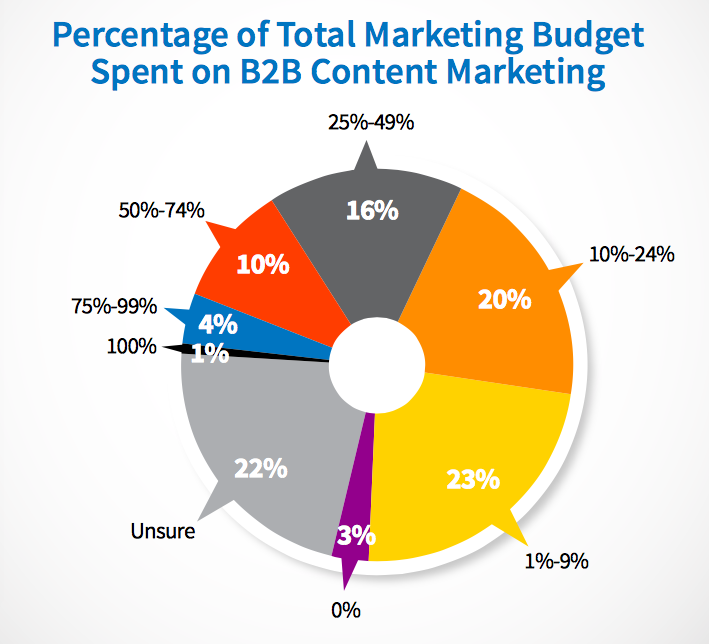 B2B content marketing budget