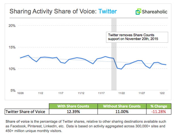 Twitter shares down