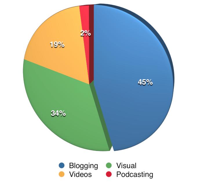 Most important content social media examiner