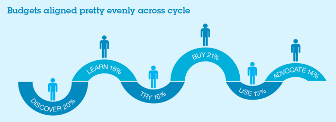 CMO research: marketing is a buyer journey not a destination