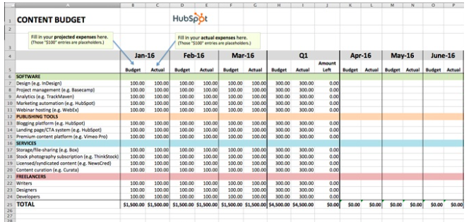 Hubspot content marketing budget template