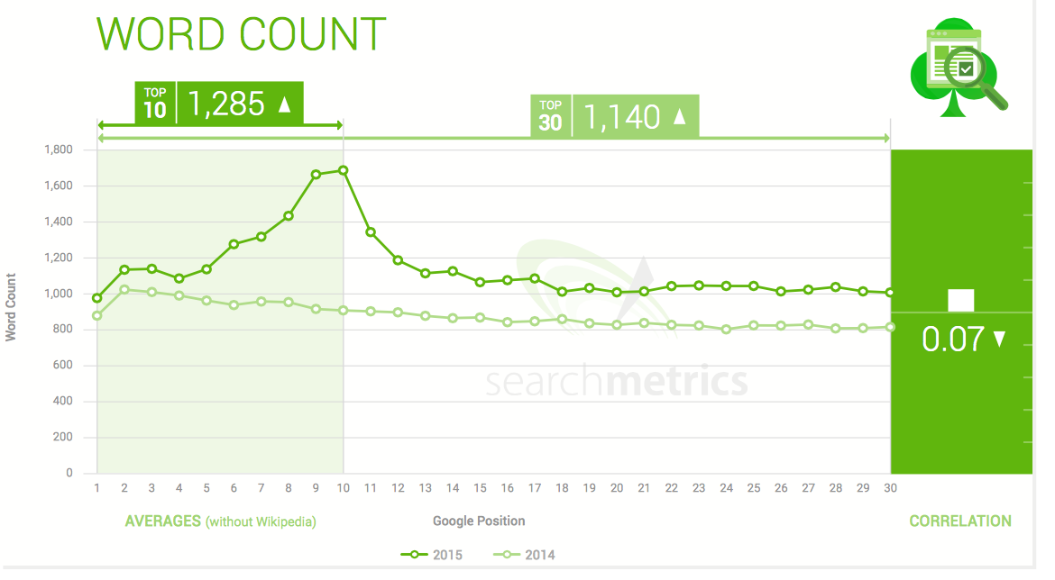 Searchmetrics word count