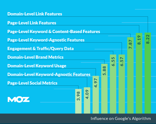 moz ranking factors graph