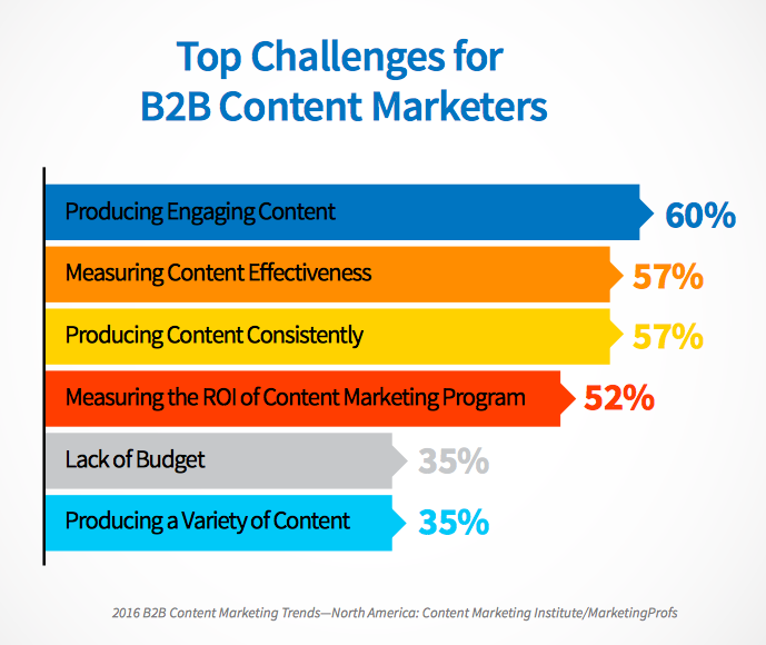 Content Marketing Institute top b2b marketing challenges