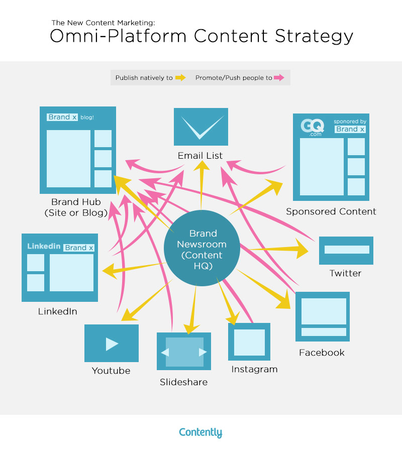 Omni-channel content strategy contently