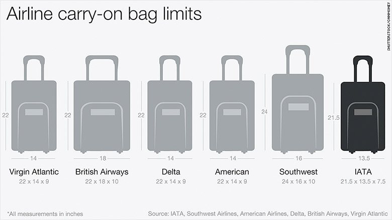 Airline Baggage Limits