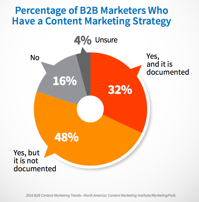 CMI: Percentage of marketers content marketing strategy