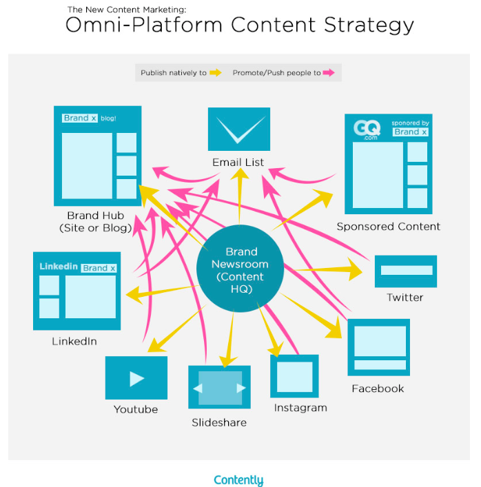 Contently: omni channel content strategy