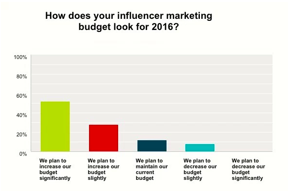 A Business 2 Community poll showed 80% of marketers planned to increase their budget in 2016