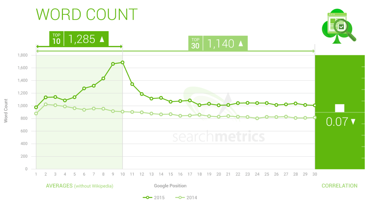 Searchmetrics word count graph
