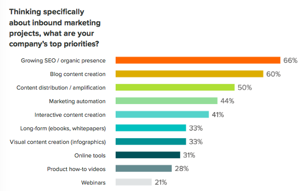 2016 State of Inbound - marketing priorities