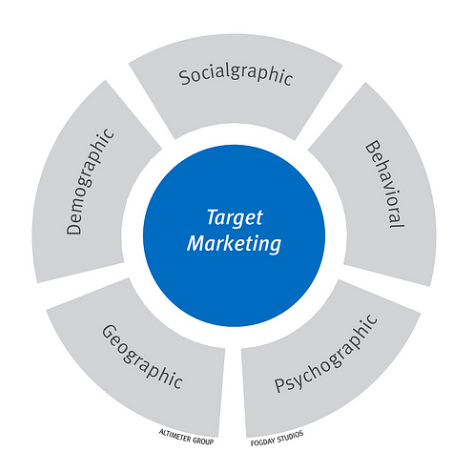 Elements of target market
