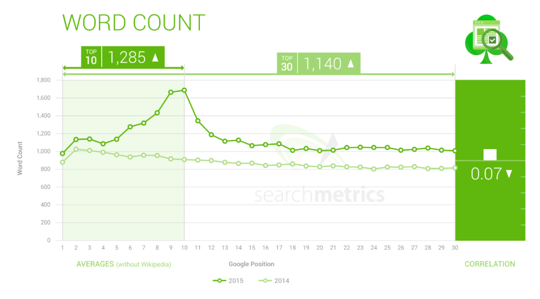 Searchmetrics optimal word count