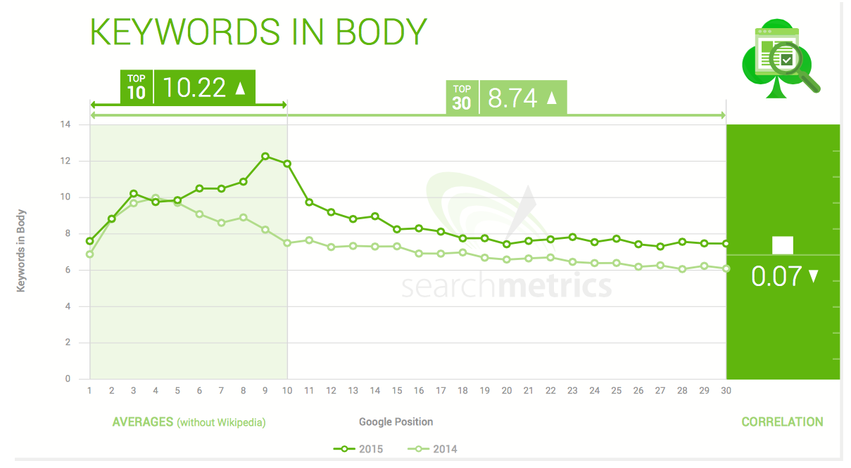 Searchmetrics keywords in body