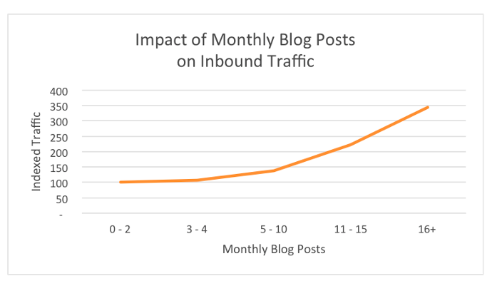 Impact of monthly blog posts Hubspot