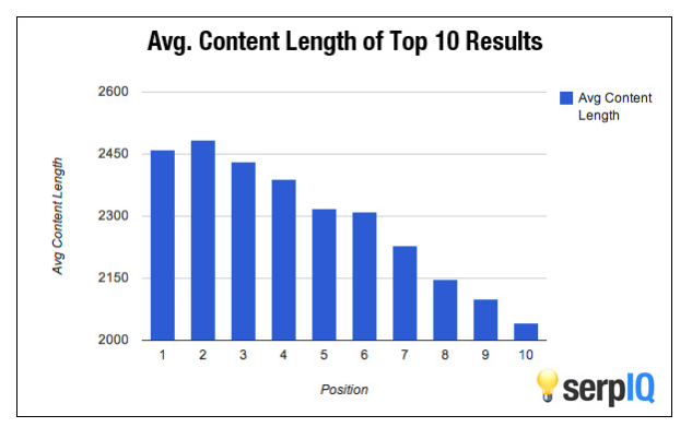 Average content length SEO