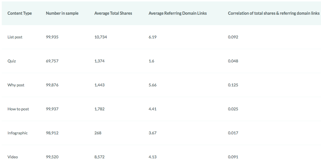 Moz: Content types that get the most links and shares