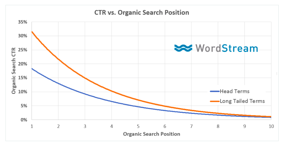 Moz graph: CTR and organic search results