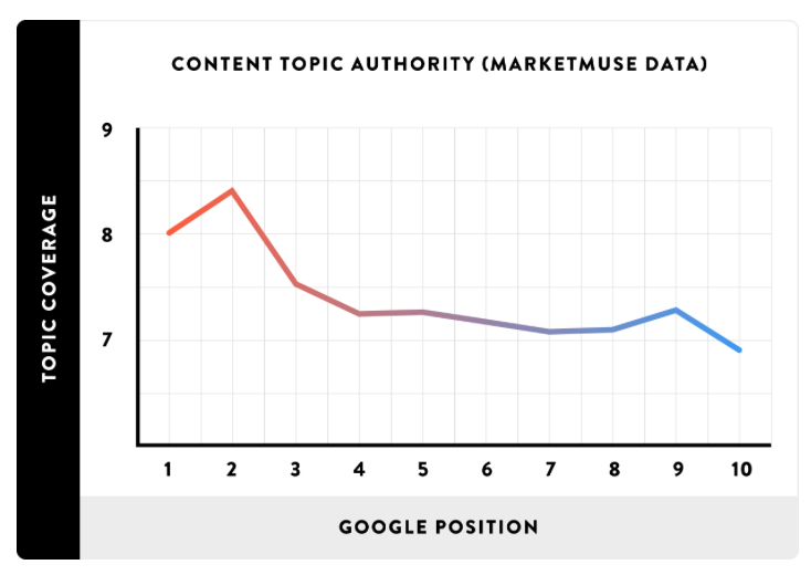 Content topic authority