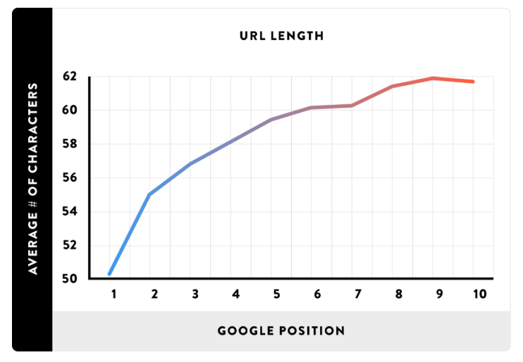 Backlinko graph: shorter urls better rankings